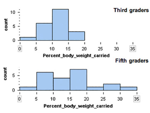 distribution of percent-of-body-weight carried: stacked histograms (3rd graders, 5th graders)